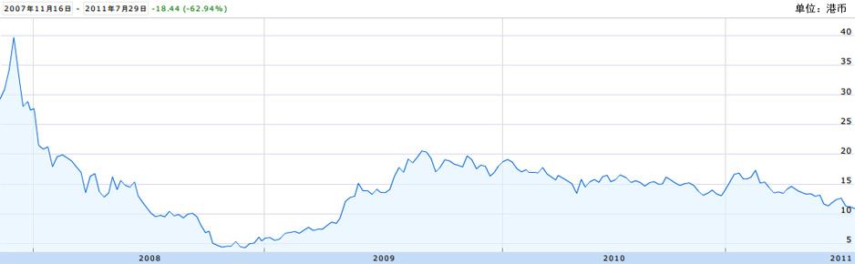 阿里巴巴股价(截止到2011年7月29日)