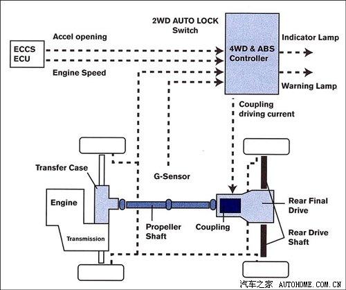 电控四驱控制电路图