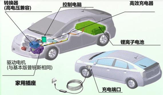 丰田副社长详解新能源路线