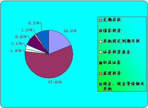 中国平安2011年中期投资结构数据