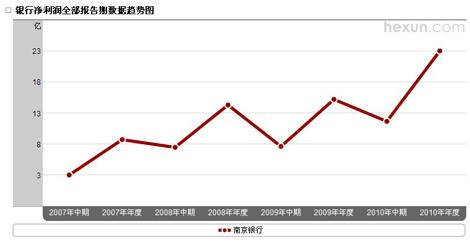南京银行净利润趋势图