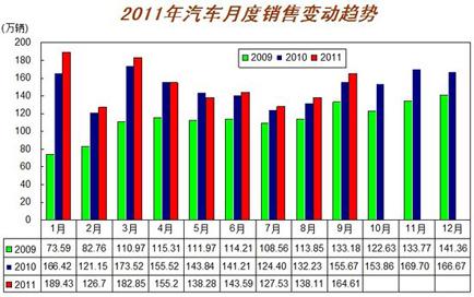 2011年汽车月度销售变动趋势示意图