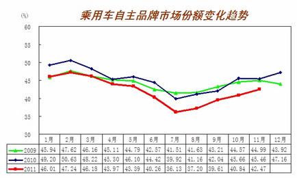 乘用车、商用车月销量同比增长率比较