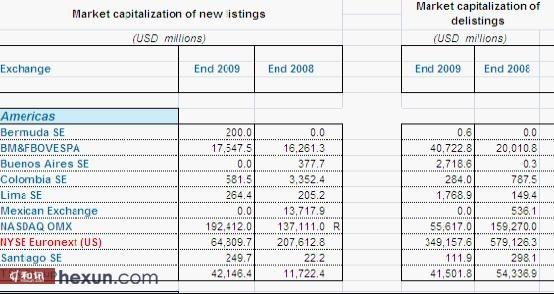 2009年美洲交易所交易金额概况