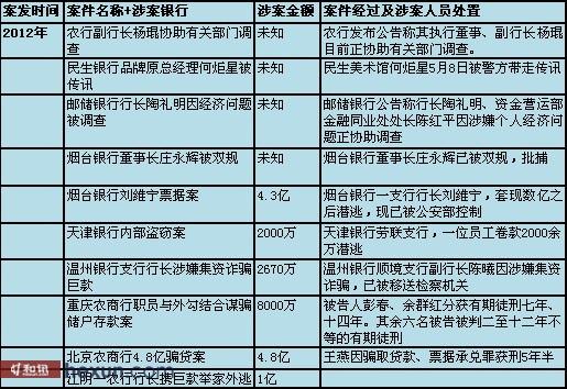 2012年金融案件梳理