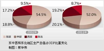 gdp的最大的内生动力是什茂_中国经济内生动力增强 中西部抬升经济洼地