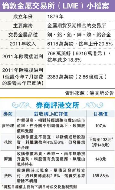 港交所上市以来首次配股融资78亿港元 为收购LME集资