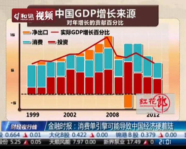 消费单引擎可能导致中国经济硬着陆-和讯视频-和讯网