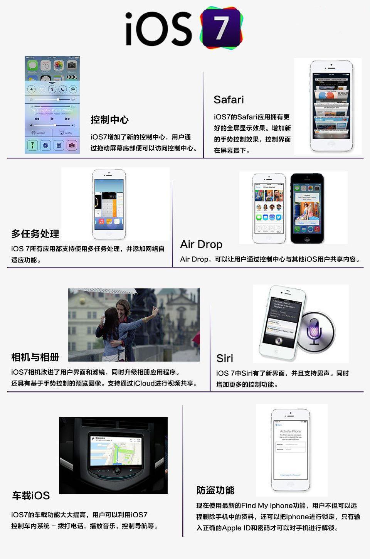 苹果全新iOS