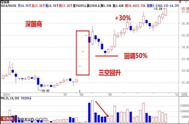 陈文图:强势股二轮起涨时机