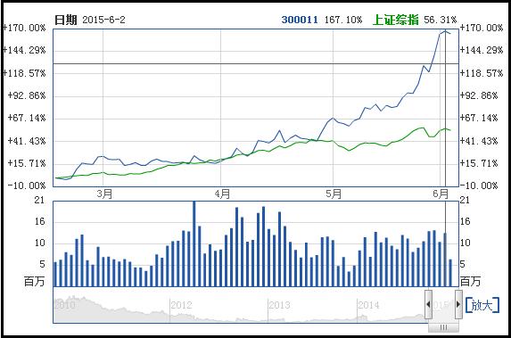业绩超预期事件:鼎汉技术(300011)与上证综指走势对比
