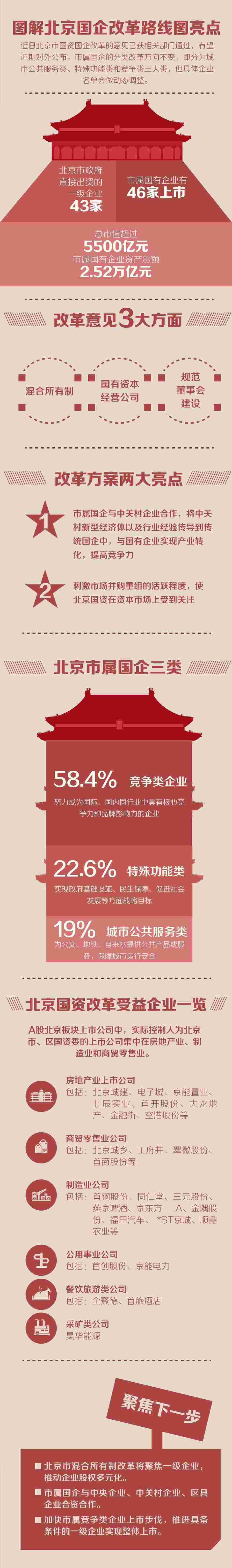 北京国资改革路线图亮点