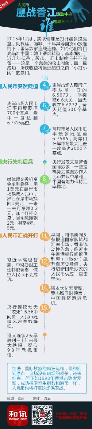 人民币汇战香港惊动中央