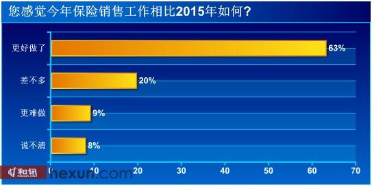 信心调查:九成保险营销员愿继续坚守 关注移动展业