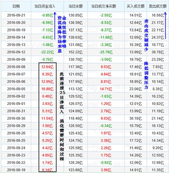 沪股通资金
