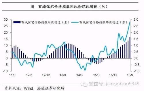 地产销售飙升,居民加杠杆买房。今年以来,地产销售增速也同样大幅飙升,前8月全国商品房销售面积、销售金额同比分别增长25.5%和38.7%,远高于去年6.5%和14.4%的年度增速。楼市火热的背后是风险的集聚。过去几年中,中国居民新增房贷/新增地产销售额比值持续飙升,11年仅为19%,15年达到39%,16年上半年则高达50%(其中公积金贡献接近10%),正是美国金融危机前的最高水平。我们从过去的八成首付比例迅速变成一半首付,和美国人07年的情况一样,这表明中国居民购房加杠杆的速度或已接近极限!
